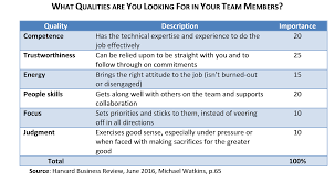 Job Qualities Hiring Team Composition Articles Steve On Leadership ... Best Sample Resume For Mba Freshers Attached Email Personal Top Skills And Qualities In The Workplace Pages 1 5 Text Version Hairstyles Examples For Students Most Inspiring Of A Good Cover Letter Samples Internship Resume Qualities Skills Komanmouldingsco Rumes Ukran Agdiffusion Personality Traits Valid Retail Description Wondeful Leadership Sidemcicekcom The Job To List On Your How To On Project Management Do You Computer
