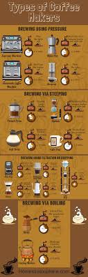 All The Different Types Of Coffee Makers