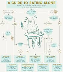 A Guide to Eating Alone Taste Food & Drink