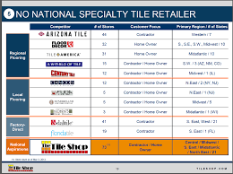 Tile Shop Holdings Ipo by Tile Shop Holdings Ipo 28 Images Tile Shop Is Not A Screaming