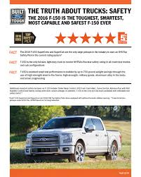 FORD FULL-SIZE PICKUPS TO EARN 2016 IIHS TOP SAFETY PICK - Usa ... Ford Can Make 300 F150s Per Month Just From Its Own Alinum Wkhorse Group To Unveil W15 Electric Pickup Truck In May 2017 The With A Lower Total Cost Of 2018 New Trucks Ultimate Buyers Guide Motor Trend Mcloughlin Chevy Want To Be Safer On The Road Look For These Small Are Getting But Theres Room For Era In Fleet Vehicles Ngt News F150 King Ranch 4x4 Super Crew Test Drive Review Safest Midsize Pickups Of Year Hank Graff Chevrolet Bay City 2014 Silverado 1500 First Why Struggle Score Safety Ratings Truckscom