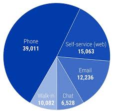 behind the numbers spam email and service requests duke today