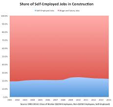 Tile Setter Salary California by Construction Jobs Are Up But Which Parts Of The Sector Are