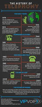 The History Of Telephony - VIP VoIP Ooma Office Review This Voipbased Phone System Makes Small Creating A Virtual Office Using Voip Tech Donut Steadfast Telecommunications 12 Features That Can Help Your Is Voip Service Right For You By Unovon Issuu Medical Phone System The Choice Ri Telephone How Much Does Cost All Upfront And Ooing Costs Real It Archives Roi Networks Vox Blog Will Moip Impact Like Chris Skinners Blog A Adapter Works Unusualeee Resume Format Freshers Technical An Essay On The Theme Essential Ph1 Review Rating Pcmagcom