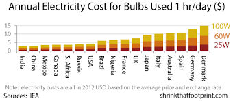 how much should you pay for leds and cfl bulbs