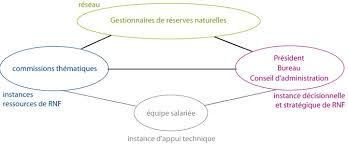 bureau conseil d administration fonctionnement de rnf reserves naturelles de