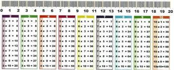 dyscalculie multiplication et division guides pratiques avs