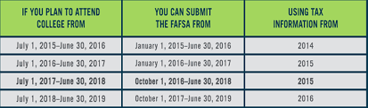 Fafsa Help Desk Number by Uk Student Financial Aid And Scholarships Uk Student Financial