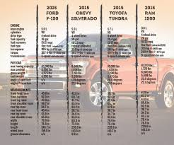 Pickup Trucks Towing Capacity Charts Expert 2015 Silverado Towing ... Pick Up Truck Towing Capacity Chart Elegant Dodge Ram 1500 Vs Ford F 2018 3500 Boasts 930 Lbft Of Torque 31210lb Fifthwheel Chevy Trucks That Can Tow More Than 7000 Pounds 2015 F250 2008 Page 3 2011 Chevrolet Silverado 2500hd Mamotcarsorg 50 2017 Vq1x What To Know Before You A Trailer Autoguidecom News Chevy Silverado Capacity Extended Cab Long Bed Youtube Unique 2014 Review 81 F150 Ford Enthusiasts Forums 1991 Towing And Van