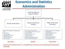 bureau of census and statistics about the economics statistics administration economics