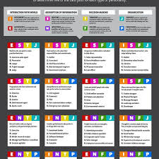 Four Letter Personality Test Elegant the Best Jobs for Every