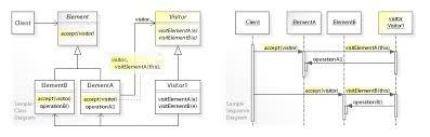 Decorator Pattern Class Diagram by Visitor Pattern Wikipedia