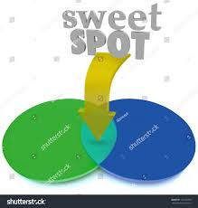 Sweet Spot Venn Diagram Ideal Target Stock Illustration - Royalty ... High Office Koranstickenco Venn Accent Chair Gray American Signature Fniture Hof Vizehnender Im Hohen Monschau Mtzenich Eifel Benghazi The Diagram Dispatches From Coconut Grove Jordan Medium Back Amazoncom Ljfyxz Bar Stool Backrest My With Peak Prosperity Granola Shotgun Cornwall Holiday Cottages St Mawes Little The 10 Best Questions To Ask At Interview Hunted News Feed Blogs Clem Richardson By Design Portland Made How Active Sitting Can Change Your Life V2