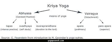 Kriya Yoga Pdf Archives