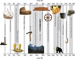 looking forward looking back humans anthropogenic change and