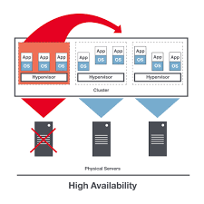 High Availability Hosting Infrastructure – IaaS Provider Private Cloud Hosting And Dicated Solutions Prominicnet How To Enable Ssh Remote Access On A Vmware Vsphere Hypervisor Core Four Visibility Of Private Services The Public Unable To Open Console Vm From Client Corpi Db Uses Virtucache Improve Performance Equallogic Up Time On Every Alto Customers Can Now Monitor Rkspacehosted With Php The Vcloud Api Provider Cisco Nexus 1000v Installation Upgrade Guide Release 521 How Get Intel I354 Avoton Rangeley Adapter Working Esxi 55 Install Sver In Hetzner Hosting Provider