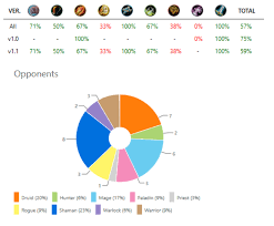 Hunter Deck Hearthstone June 2017 by Success With Whispers Of The Old Gods Midrange Hunter Deck