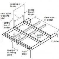 Ceiling Joist Span Table Nz by Ceiling Joist Span 2 4 Integralbook Com