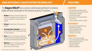 diy outdoor wood gasification boiler plans free