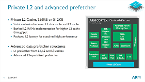 Cortex A75 Microarchitecture Exploring DynamIQ and ARM s New