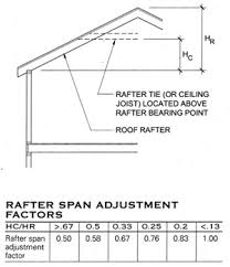 Ceiling Joist Span Table Nz by Roof Span U0026 As Can Be Seen The Span Of The Rafter In The Figure