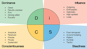DISC profile 4 letter personality test for free