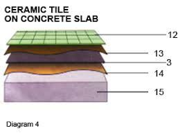 Vinyl Floor Underlayment On Concrete by Underlayment For Linoleum How To Make Fence