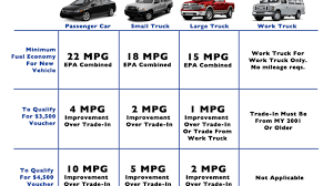 100 Trade Truck For Car A Guide To The Cash Clunkers Bill