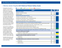 National Patient Safety Goals | Patient Safety & Quality Report ... Kidney Failure Barnesjewish Hospital Blog 2016 Patient Safety Goals Quality Report Impact Of A Webbased Clinical Information System On Cisapride Emergency Care At West County Youtube Bjc Childrens Release Detailed Renderings Three New Living Peacefully Our Staff Wikipedia Mercy Springfield Tower Markets Work Comprehensive Stroke Center St Louis Mo Neuroscience Barnes Opens New Wing To Test Care Models Meet The Providers