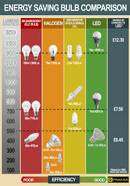 energy saving lightbulb comparison chart espares electronics