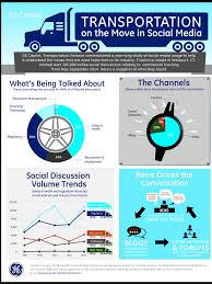 100 Trucking Online Trucking Trends Study Shows Industrys Top Topics In Social