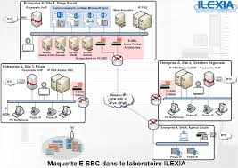 Model E-SBC In The Laboratory ILEXIA - Ilexia - Expert En ... Get A Robust Sbc Solution Developed In Opensips Pdf Pdf Archive Products From Pulse Supply Inractivate Your Knowledge Exploregate Digitalk Voip Peering Webinar 9 Dec 2010 On Vimeo Sip Intercom Malaysia Your One Stop Center For Ippbx Pbx Remote Office Cnection Without Vpn Sangoma Session Border Controllers Telonline Boost Productivity With Business Media5 Cporation Mediacore Smart Sms Platform Olga Pusoitova Q21 Controller Genband About Us Beskomcoid
