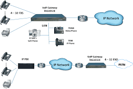 8,16,24,32 Port FXS FXO Gateway, Analog Gateway For Business Voice ... Comparative Analysis Between Voip And Pstn Warehouse Asterisk Pots Integration With Voice Over Ip Vs Traditional Phone Systems For Business B187r26 19ghz Dect Usbpots Telephonebase User Manual Voip Thrive The Truth About Lines Medical Alert Fxo Fxs Gateways 481632 Ports Ofxs Patent Ep1892933a1 Hmbergangsnheit Die Und Voipdistri Shop Welltech Wellgate 2540 4 Port Telos Hx6 Talkshow Systempots Introducing Over Ip Networks Part 1 Patton Routers Dimension Inc