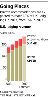 Expedia, Priceline Home In On Airbnb's Turf - WSJ