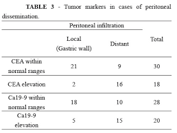 cea marker normal range levels of cea and ca 19 9 in the sera and peritoneal cavity in