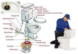 toilettes bouches que faire 6 méthodes pratiques pour déboucher toilettes bouchées 0483 40 40 40