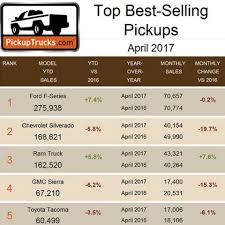 Truck Rankings The Most Reliable Used Pickup Trucks In Consumer Reports Rankings Top 14 Bestselling In America July 2013 Ytd Gcbc Here Are Latest Usau Club And Bid Scenarios Ultiworld Automaker 2014 All Are Making Progress But Hyundaikia Is Dearborn Truck Plant Preps For 2015 Ford F150 Assembly Aoevolution Boston Ranks Least Friendly City Food Trucks Bosguy Just What Needs A Vw Pickup Truck Business Insider 2017 Year End Us Vehicle Sales 296 Linex Ranked 1 Category On Franchise 500 List Linex Medium Done Well Midsize Pickups Flipbook Car And Driver