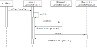Decorator Pattern In Java Stack Overflow by The Observer Pattern Using Java 8 Dzone Java