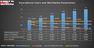 2 Billion Smartphone Users By 2015  of Internet Usage From