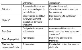 difference entre conseil d administration et bureau conclusion cairn info