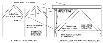 Free Standing Deck Bracing by Build Your Own Deck In 6 Easy Steps Diy Deck
