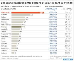 le grand écart des rémunérations entre salariés et patrons à