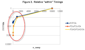 Numpy Tile New Axis by Python Performance Comparison Fortran Numpy Cython And Numexpr