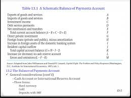 13 1 International Finance and Investment Key Issues ppt