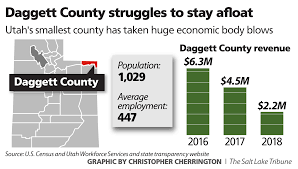 One Tiny Utah County Is An Economic Basket Case, Causing Some To ... Business Industry Review 2014 By Detroit Lakes Newspapers Issuu City Of Selma Workshopprecouncil Meeting November 7 2016 The January 2015 Driver Of The Year Minnesota Trucking Association Charges Possible In Manila Shooting K9 Attacks Inmate Taser Iniations Lead To Charges Against Website Gallery Fargo Designer Websites Markus Doll Rednesticky Twitter From Darpa Grand Challenge 2004darpas Debacle In Desert Daggett County Stock Photos Images Alamy Employee Is Truck Driver Month Online