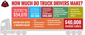 Awesome Small Truck Driver Salary - 7th And Pattison Supply Chain Managementpepsi Pepsi Co Huntflatbed And Norseman Do I80 Again Pt 25 Trucking Companies That Hire Inexperienced Truck Drivers Job Descriptions Corbin Fritolay Employment Opportunities Truckers Logic Beautiful Big Trucks Jobs 7th And Pattison Apply For Alabama Driving Best Jobs Ideas On Pinterest Drivers Wife Beverage Company Officially A Local Truck Driver Youtube Driver Application Pictures Haulerads20x More Influence Than Owned Fleets Adyrefresh Parked Bike Lane