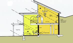 Passive Solar Home | EnergySage Passive Solar Greenhouse Bradford Research Center Home Plan Modern Farmhouse With Passive Solar Strategies Baby Nursery Berm House Plans Bermed House Small Earth Berm Free Sheltered Plans Awesome For A Design Rustic Very Planssmallhome Ideas Picture Home Design Ecological Pinterest Efficient Energy Designs Mother News Hoop