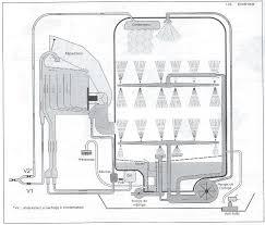 schema electrique lave linge brandt les pieces du lave vaisselle les pannes du lave vaisselle