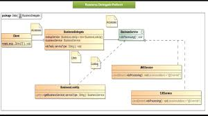 Java Decorator Pattern Simple Example by Java Ee Business Delegate Design Pattern Implementation
