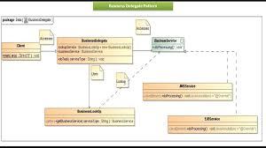 Java Decorator Pattern Reader by Java Ee Business Delegate Design Pattern Implementation